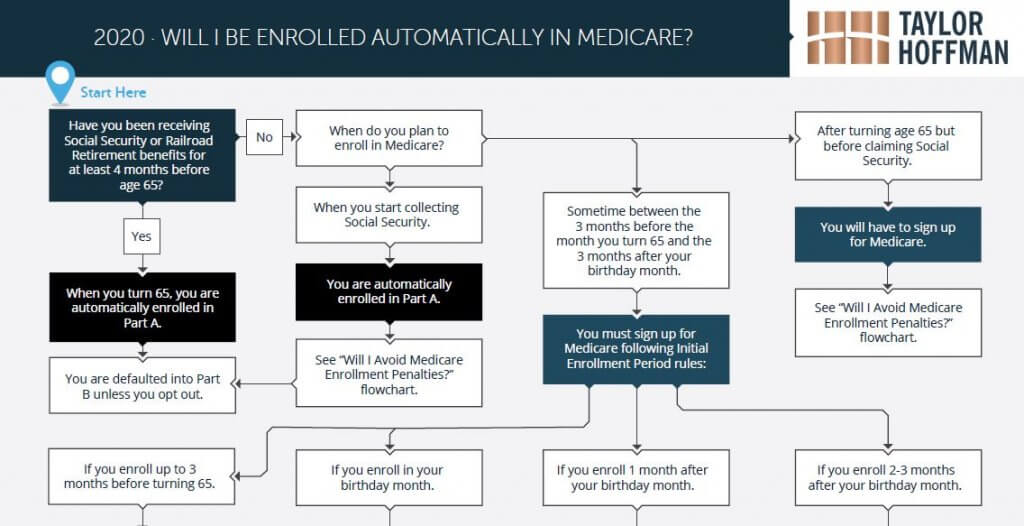 are you automatically enrolled in medicare