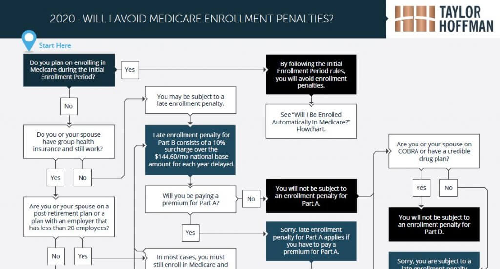 will i pay medicare penalties