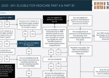 am i eligible for medicare part a and b