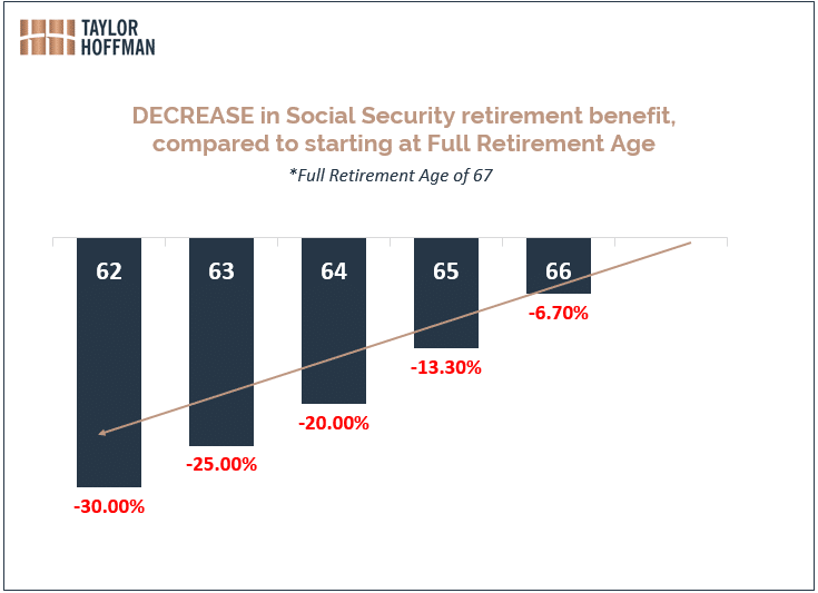 penalty for starting social security early
