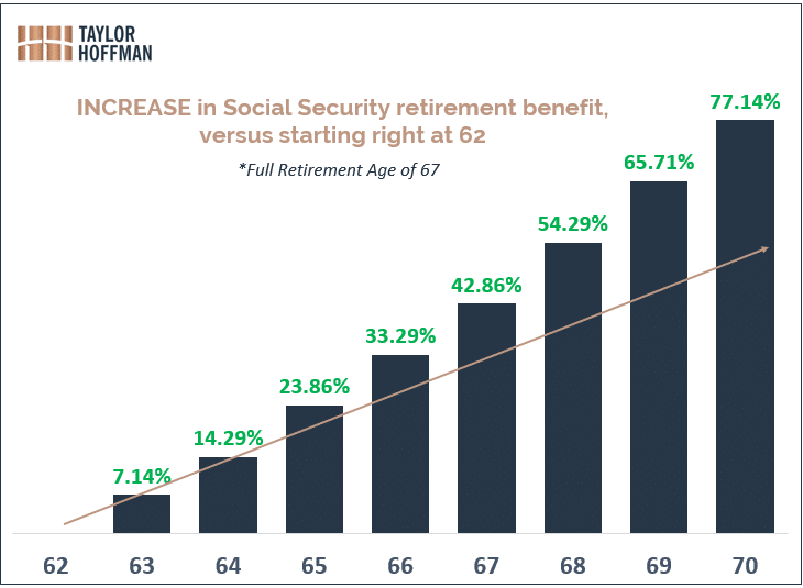 benefit of delaying social security