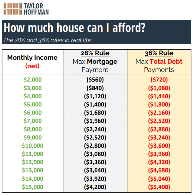 how much house can i afford calculator